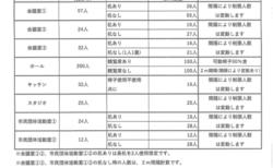 【6月19日~7月9日】施設利用制限人数のお知らせ