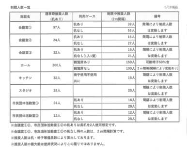 【9月1日~9月30日】施設利用制限人数のお知らせ